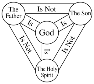"The ""Shield of the Trinity"" or ""Scutum Fidei"" diagram of traditional Western Christian symbolism."
