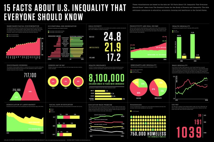 15 Facts About US Inequality that Everyone Should Know