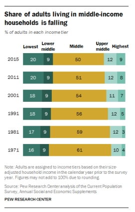 Pew Income Infographic