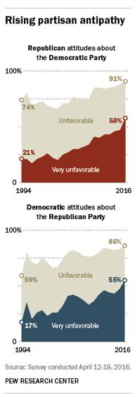 Pew Partisanship Infographic